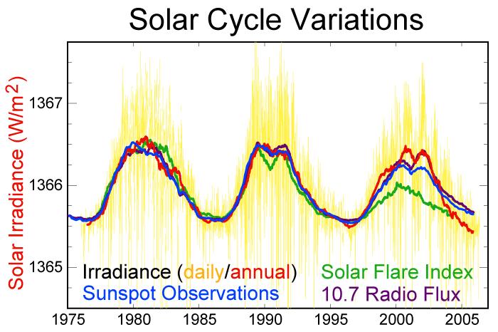 solar cycle data